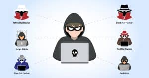 Hackers, Hacking, Types of Hackers